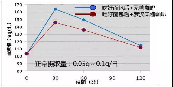 去苦罗汉果甜苷对抑制血糖的效果