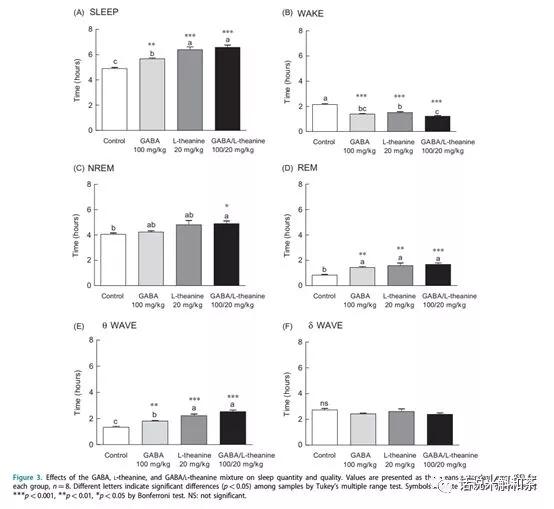 γ氨基丁酸(GABA)和L-茶氨酸混合改善睡眠