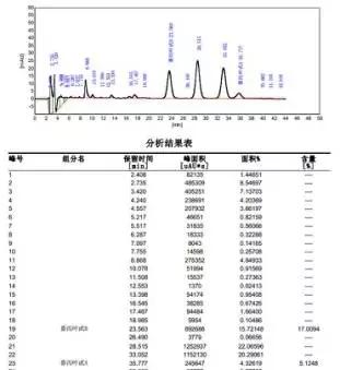 番泻叶提取物A+B含量大于20%的产品检测图谱